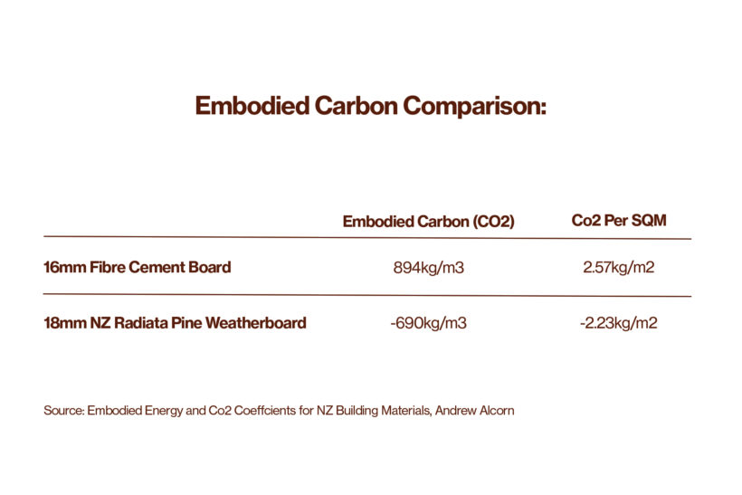 Timber Weatherboards Versus Fibre Cement Weatherboards Abodo Wood