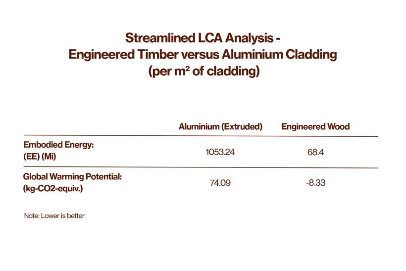 Is Aluminium Cladding More Sustainable Than Wood Cladding Abodo Wood 1