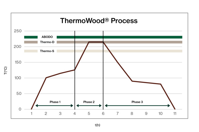 Performance of European Thermally Modified Softwood in Australian Conditions Abodo Wood